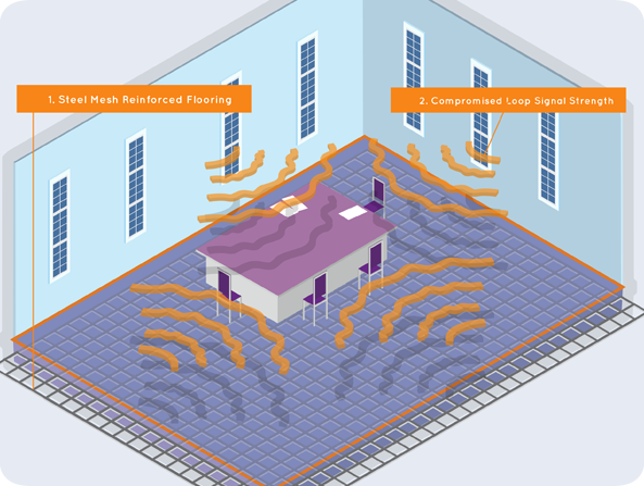Metal loss interference caused by mesh flooring