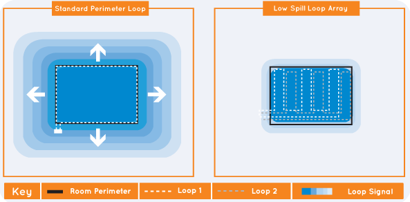 Differences in overspill in a standard loop design and a low spill loop array